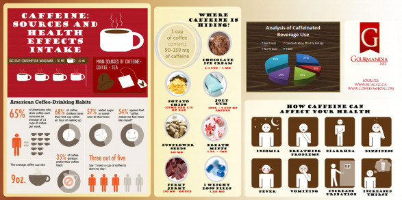 Caffeine: Sources and Health Effects Intake