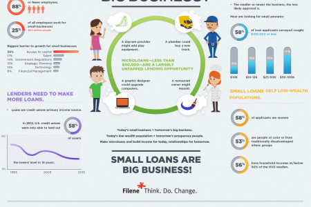 Can Small Loans Be Big Business Infographic