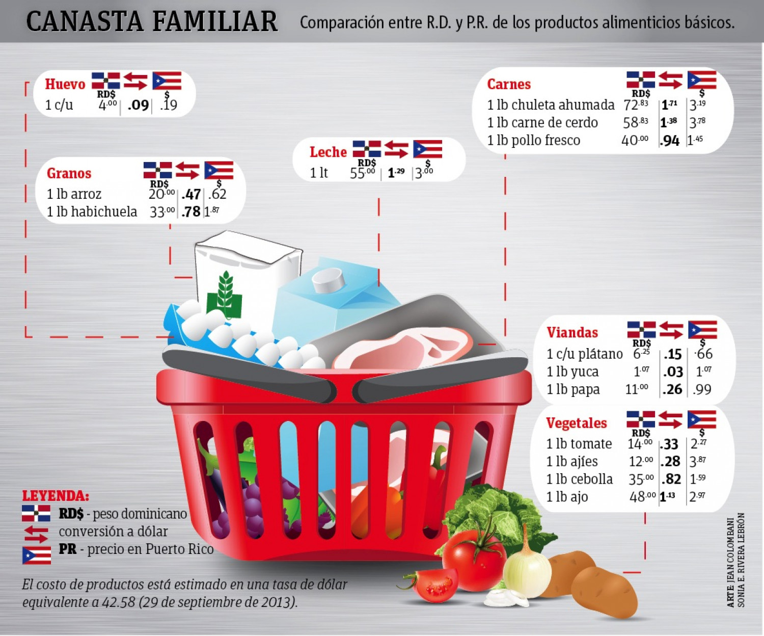 Canasta familiar  Infographic