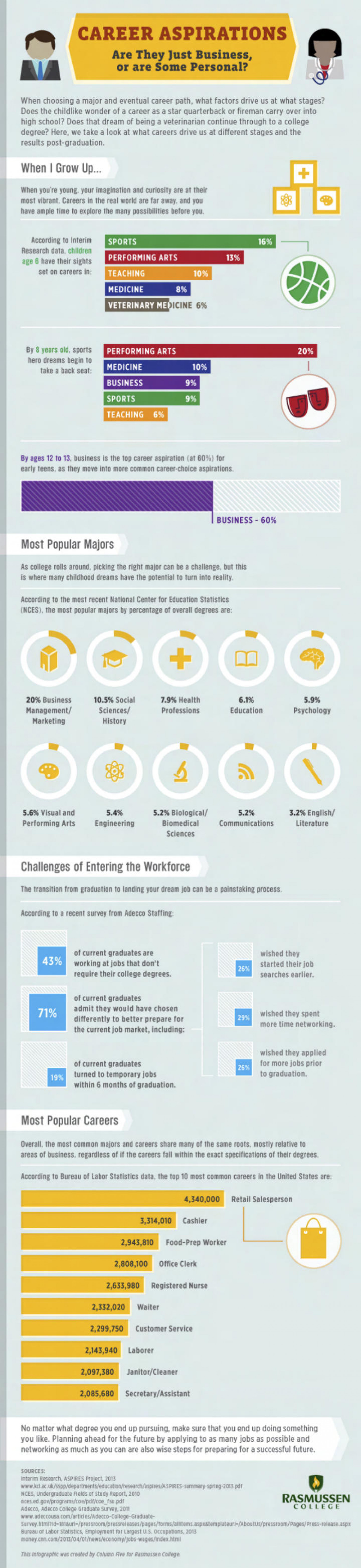 Career Aspirations: Are They Just Business or are Some Personal? Infographic