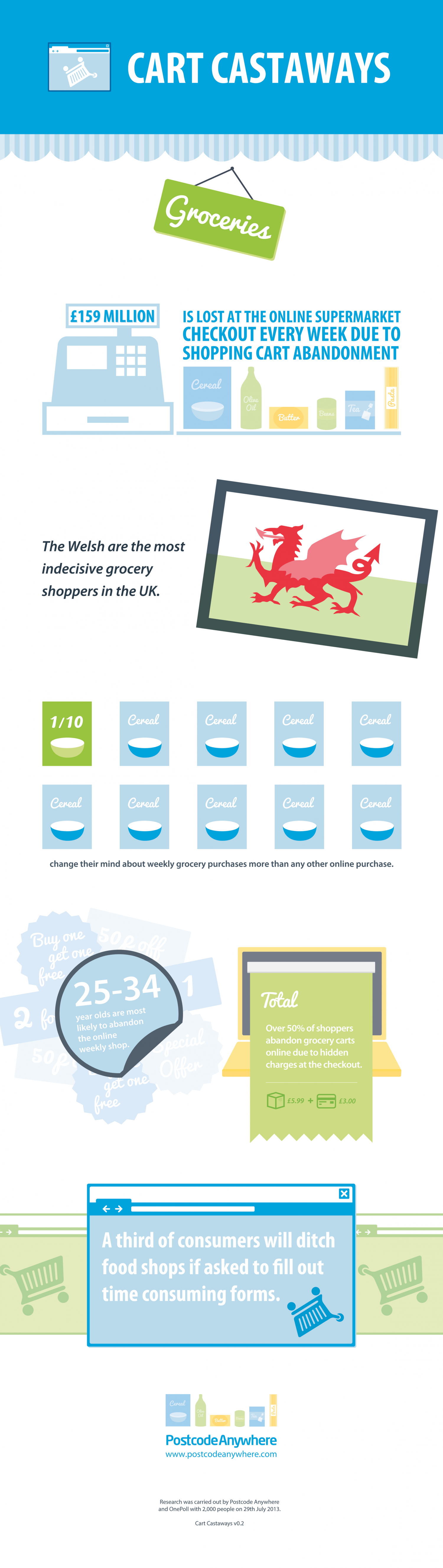 Cart Castaways: Groceries  Infographic