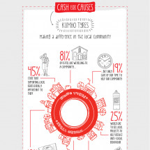 Kumho Cash For Causes Infographic