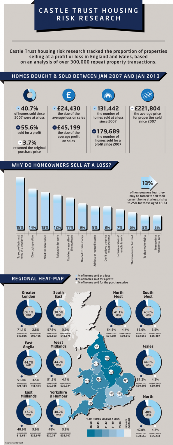 Castle Trust Housing Risk Research Infographic