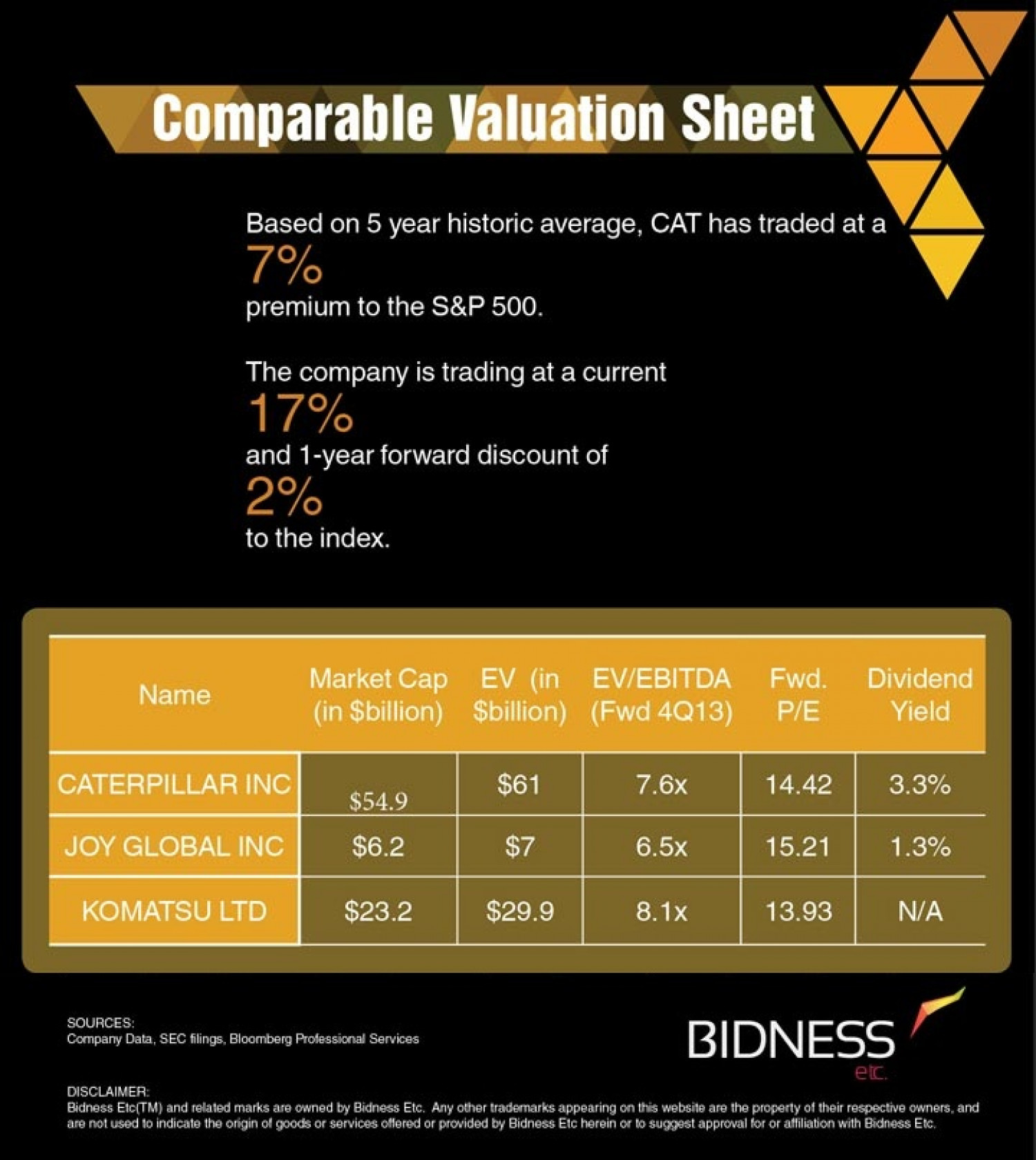 Caterpillar (CAT) Valuation Sheet Infographic