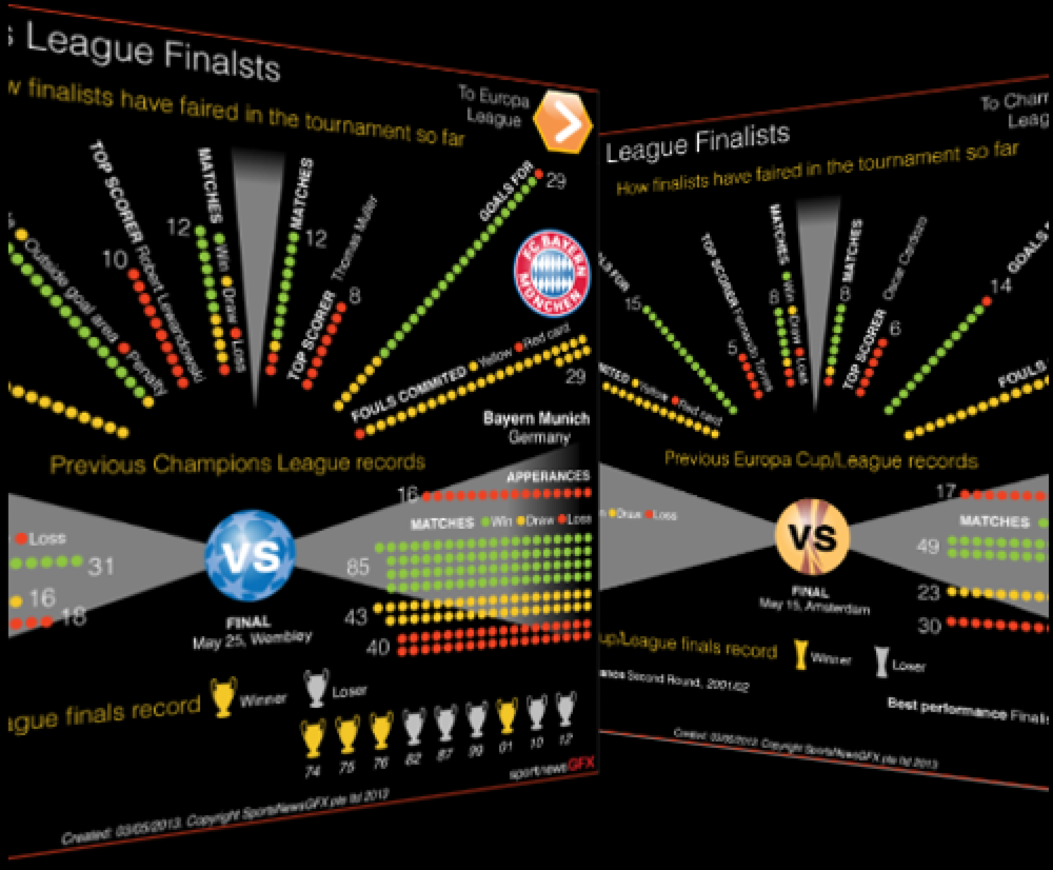 Champions League and Europa League finalist Infographic