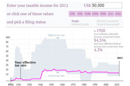 Check your US tax rate for 2012 and every year since 1913 Infographic