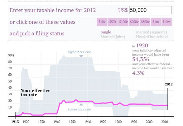 Check your US tax rate for 2012 and every year since 1913