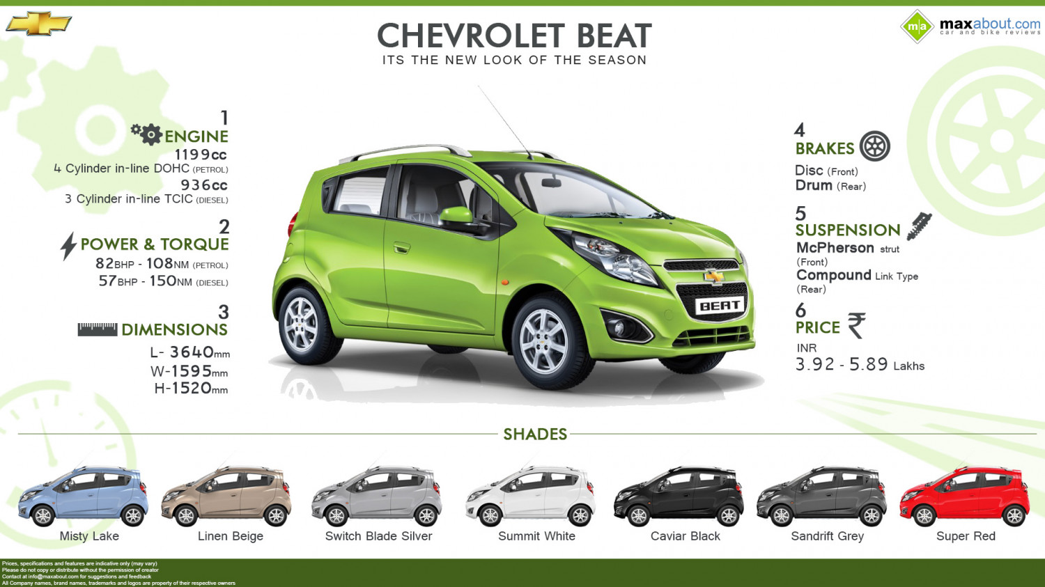 Chevrolet Beat: Quick Facts Infographic
