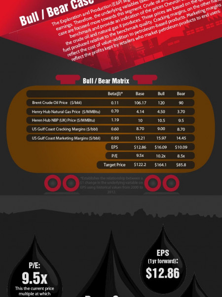 Chevron bull bear case Infographic