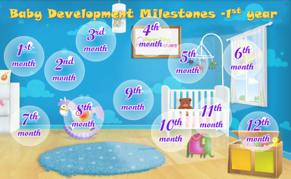 Child Development Milestones - 1st year