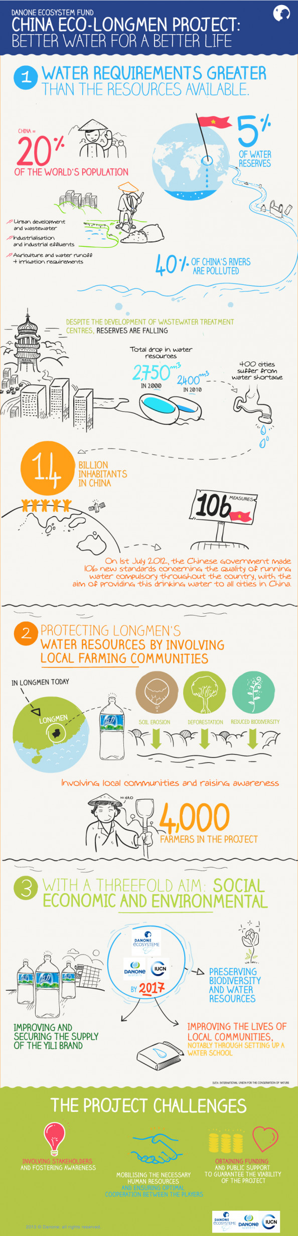 China eco-longmen project: better water for a better life. Infographic