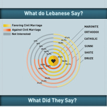 Civil Marriage in Lebanon (English) Infographic