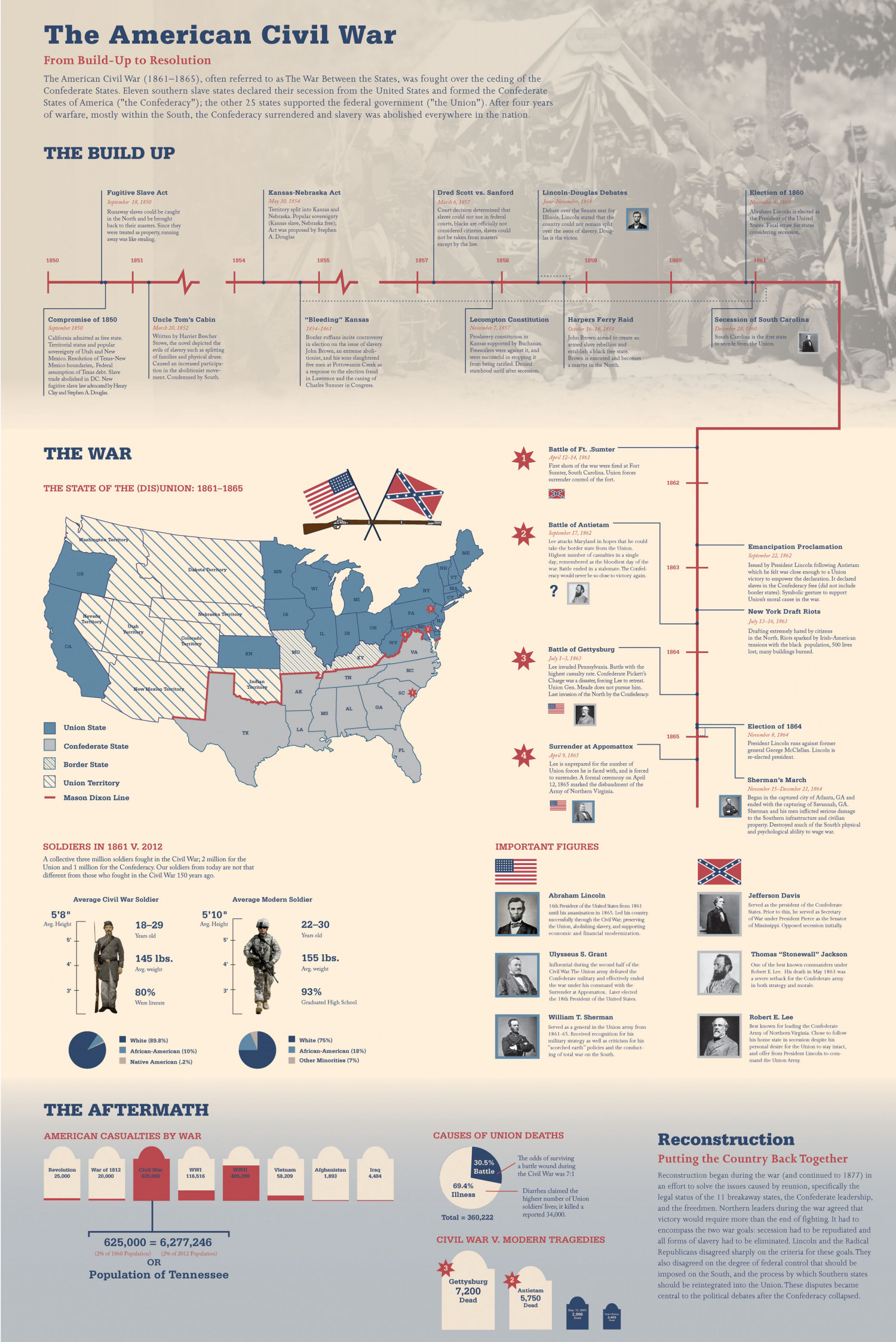 The American Civil War Infographic
