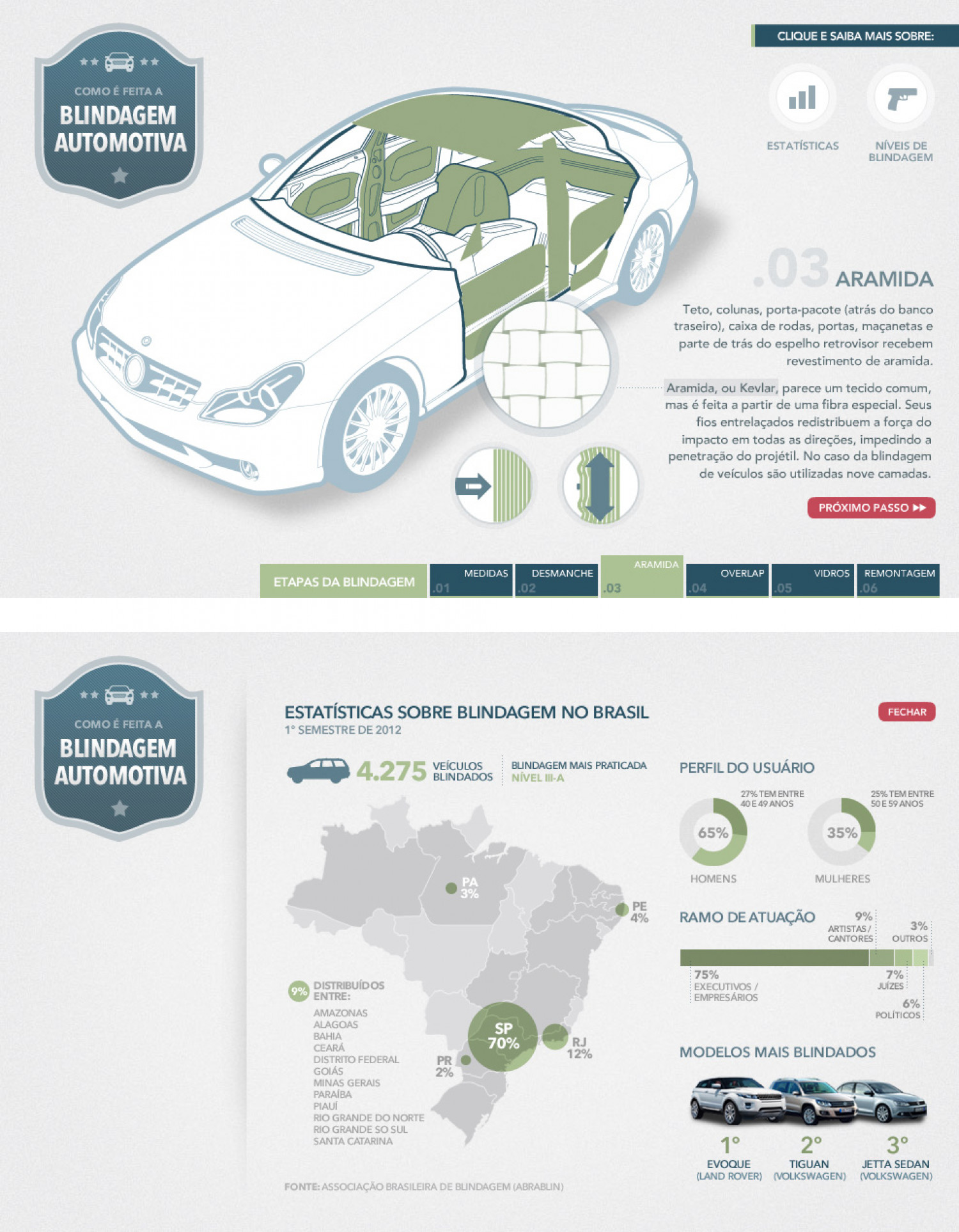 Civilian armored cars Infographic