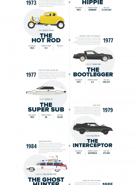 Classic Cars on the Big Screen Infographic
