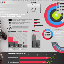 Claudiu Niculescu Career - All stats Infographic