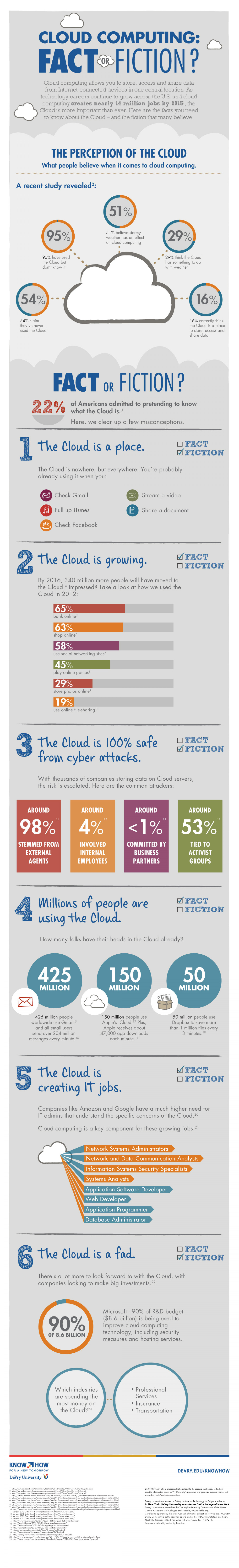 Cloud Computing - Fact or Fiction Infographic
