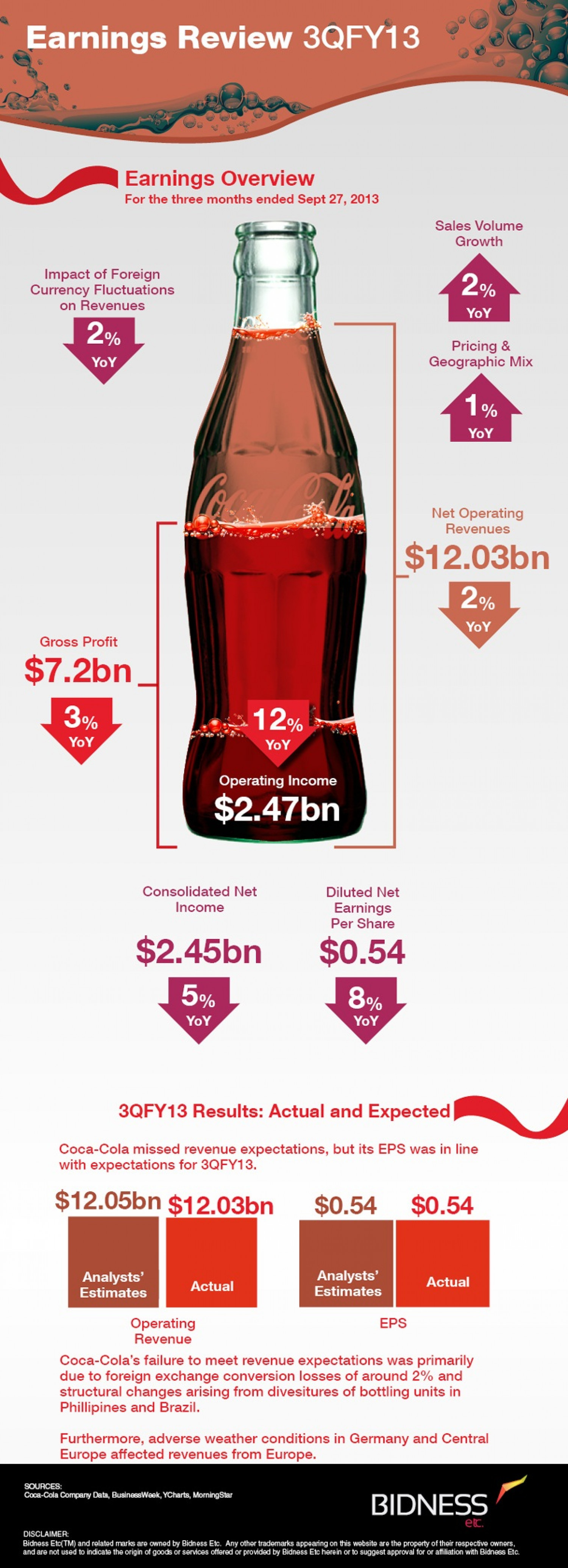 coca cola review The world's leading soft-drink company, coca-cola's fountain includes everything from coke to poweraid to dasani water updates from the motley fool latest updates on coca-cola from foolcom.