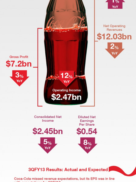 Coca cola (KO) Earnings Review Infographic