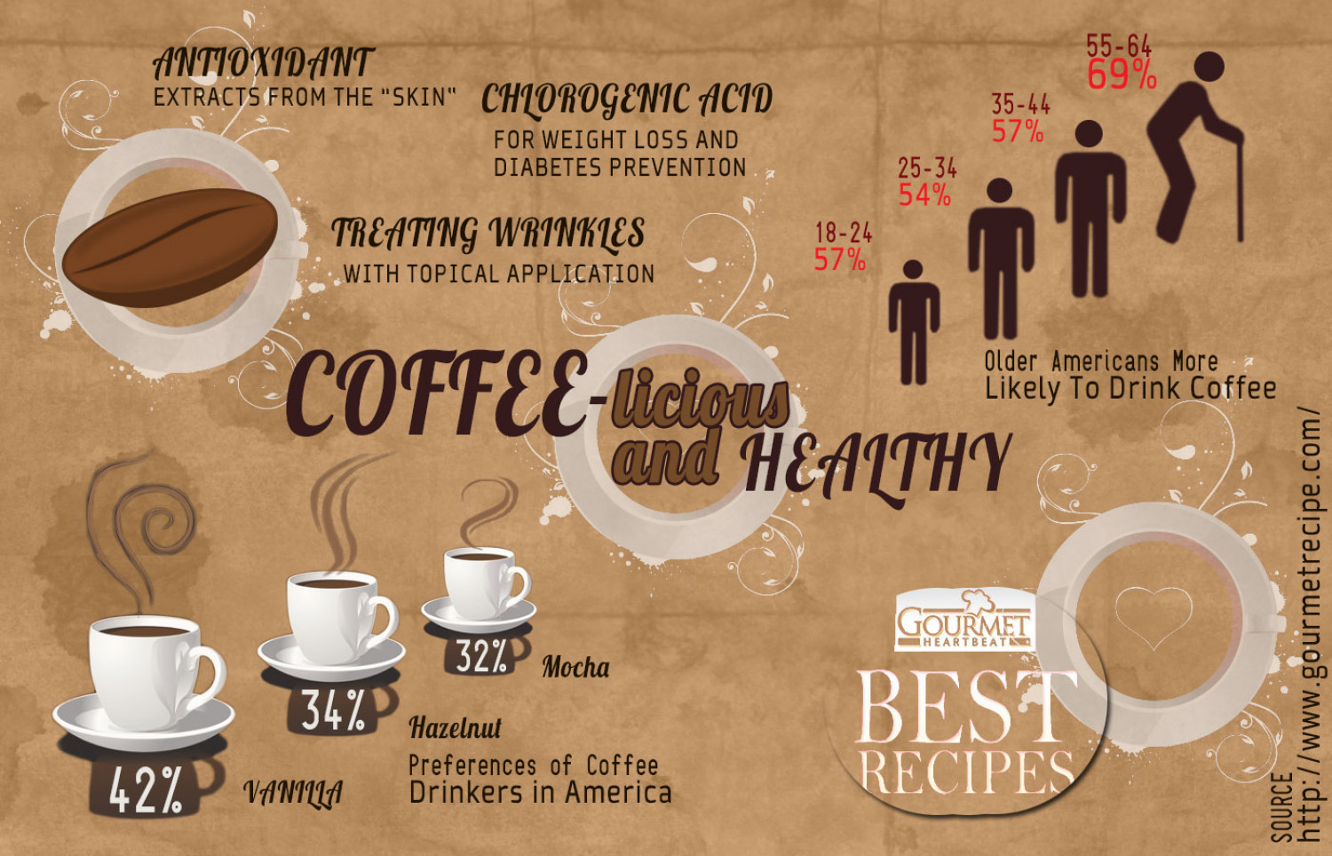 Coffee-licious and Healthy Infographic