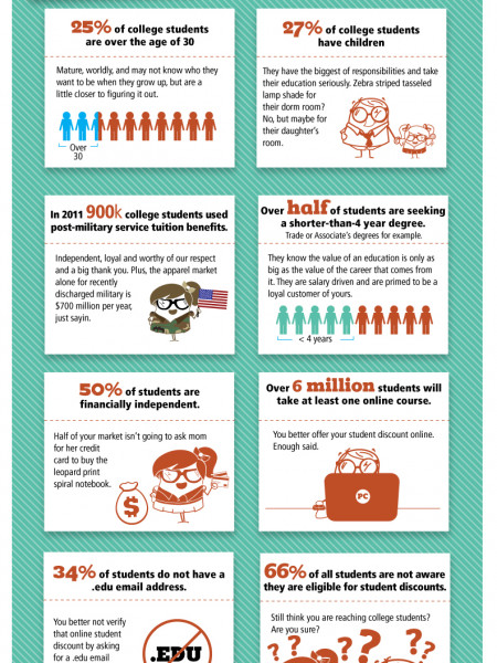 College Students of 2012 Infographic