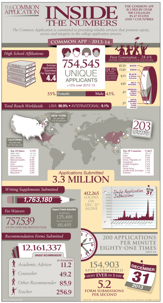 Common Application: Inside the Numbers