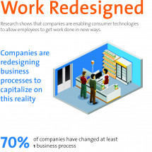 Companies are Redesigning Business Processes Infographic