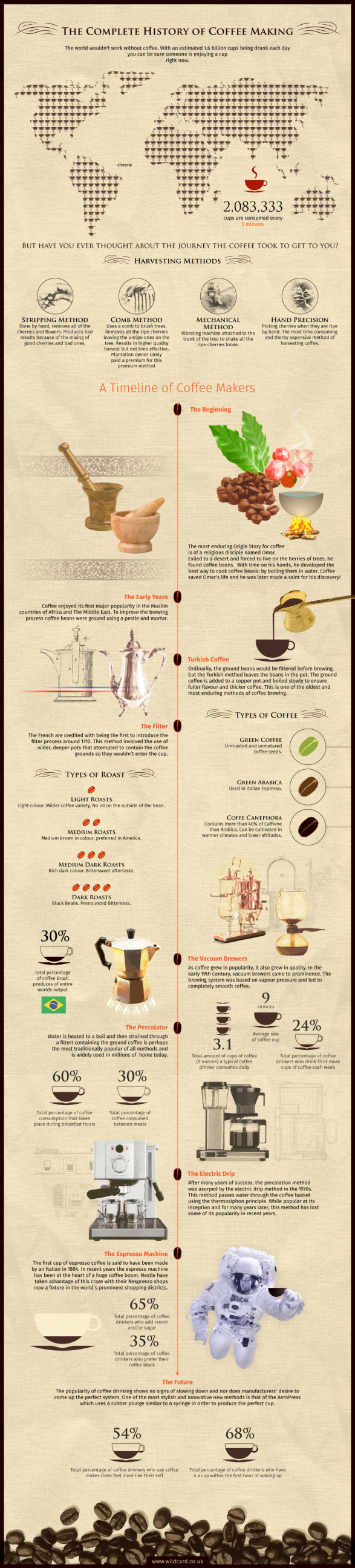 Complete History of Coffee Making