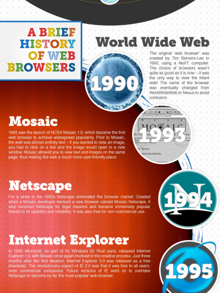 Consuming the Web Infographic