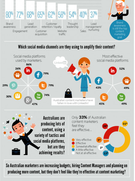 Content Marketing Trends 2014 Infographic