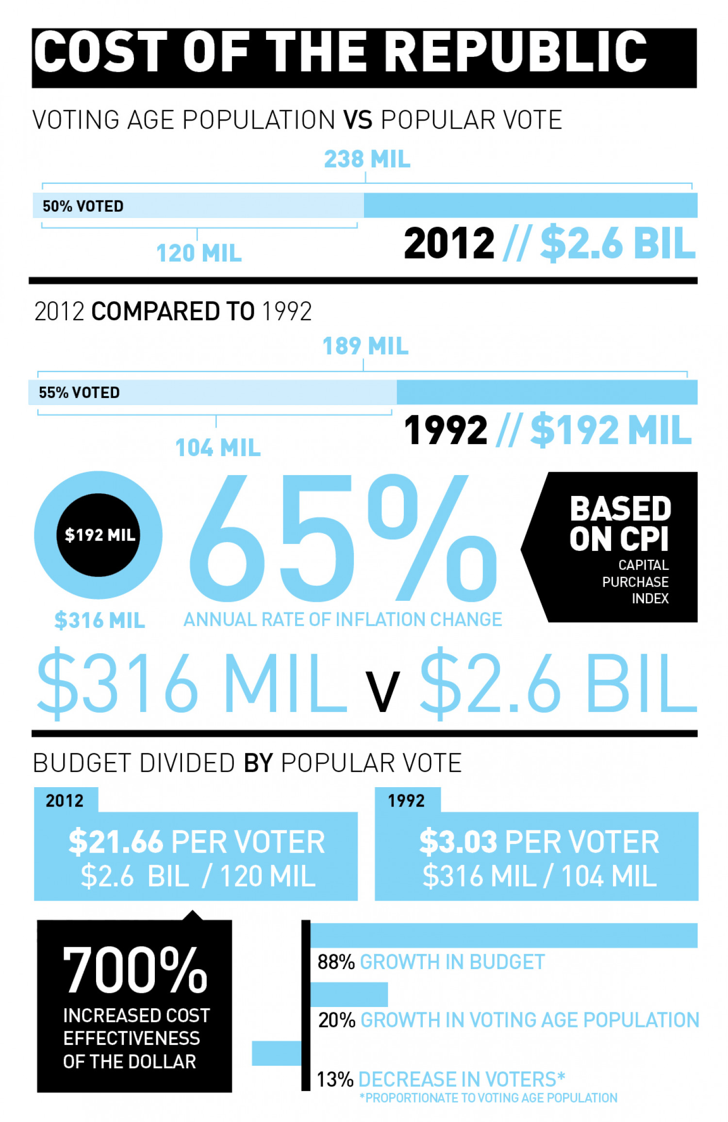 Cost of the Republic Infographic