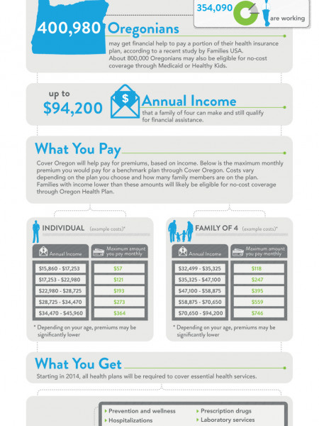 Cover Oregon Helps Pay for Health Coverage Infographic