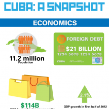 Cuba's economic reforms Infographic