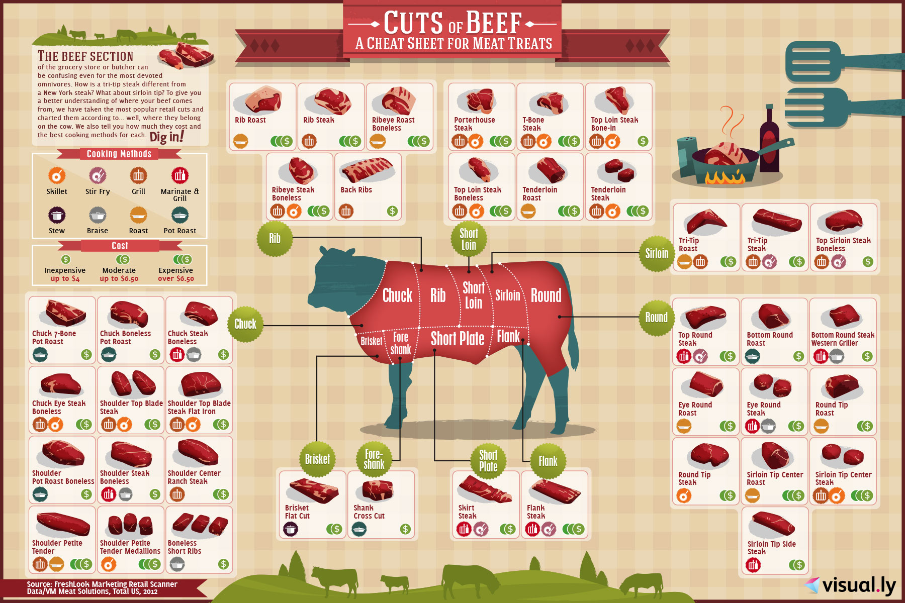 Beef Cheat Sheet