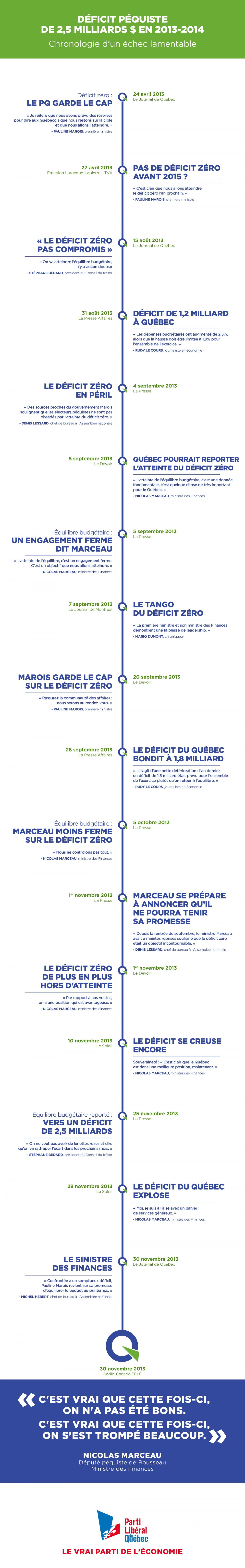 DÉFICIT PÉQUISTE DE 2,5 MILLIARDS $ EN 2013-2014 Infographic
