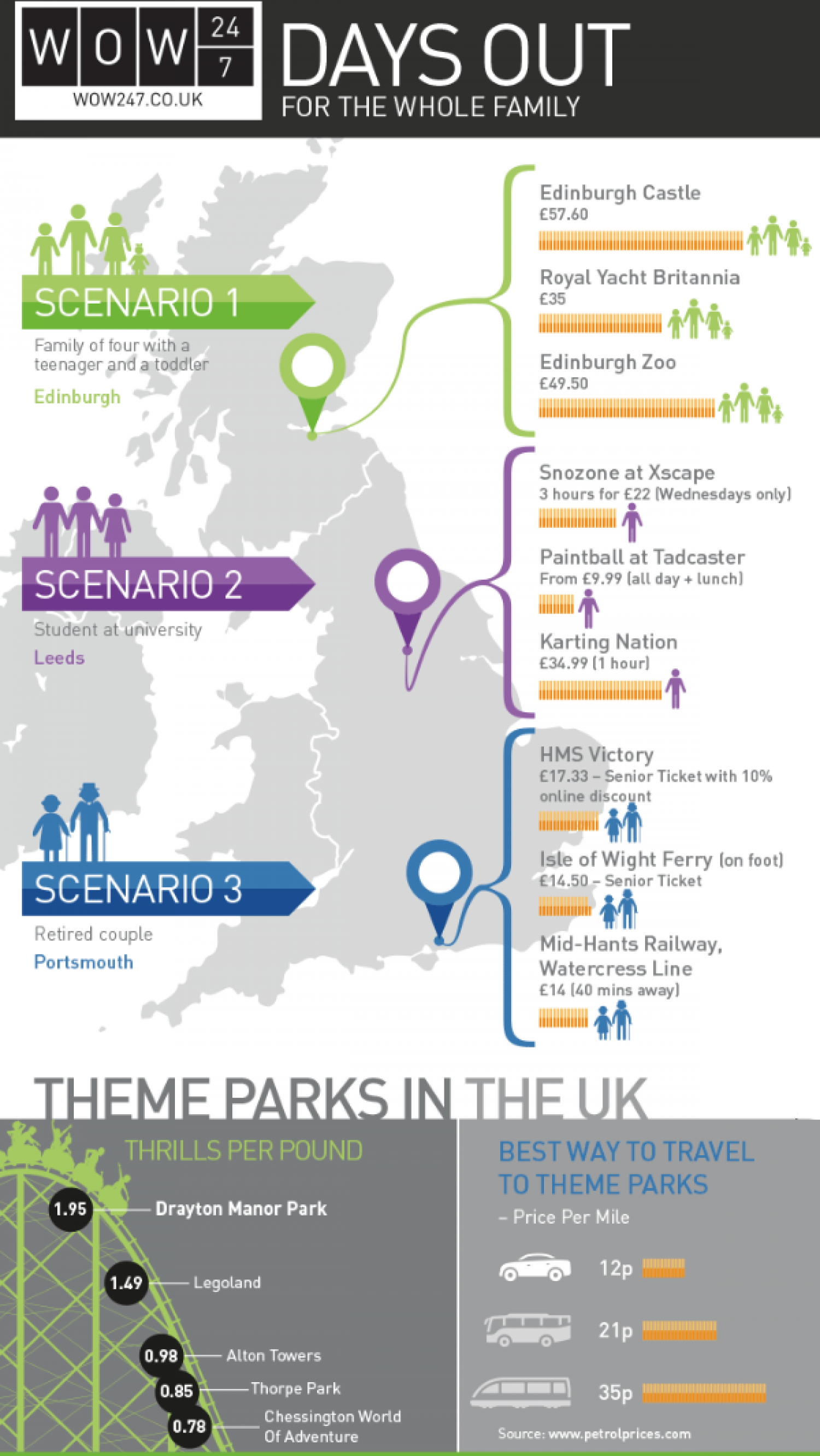Days Out For The Whole Family Infographic