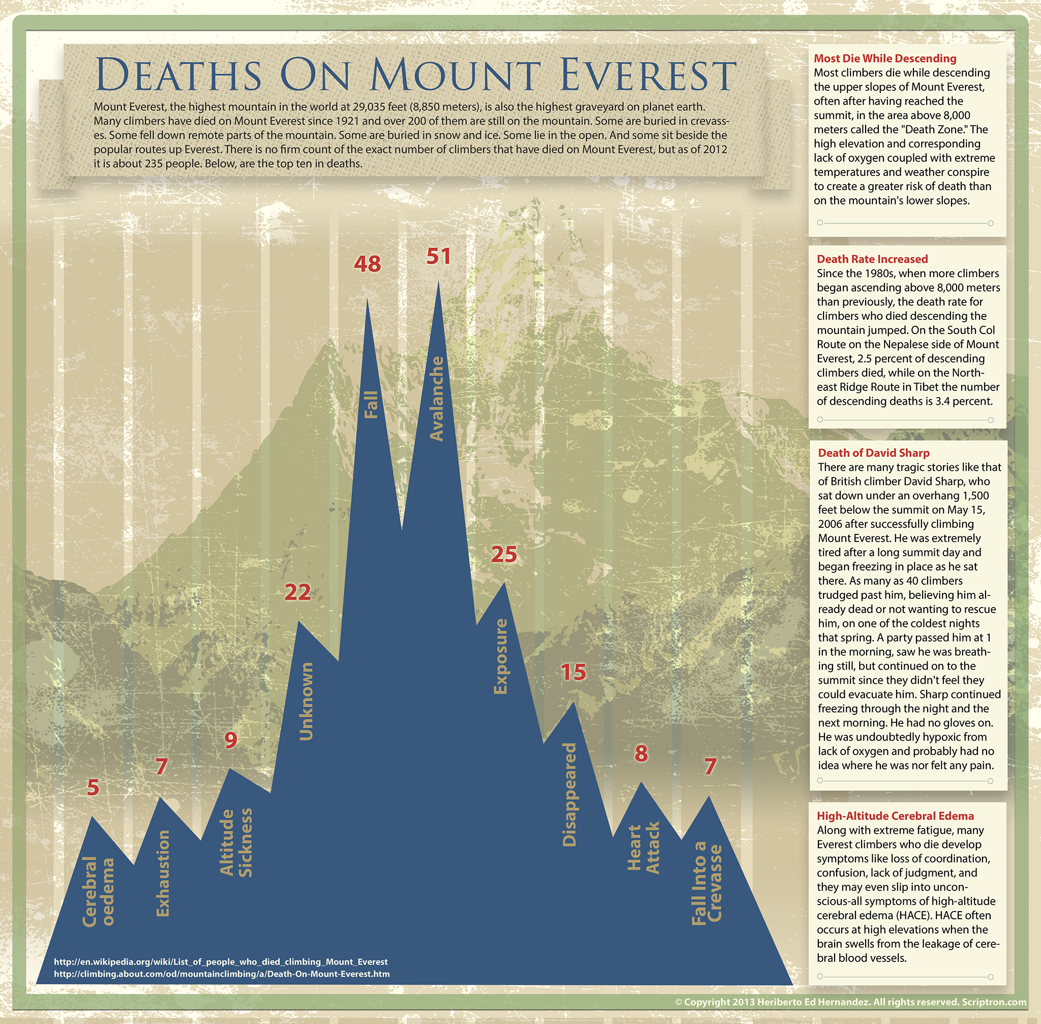 http://visual.ly/deaths-mount-everest?utm_source=visually_embed