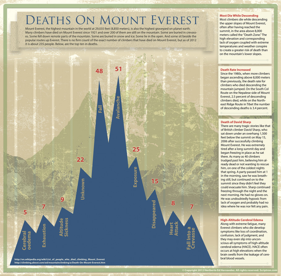 Deaths on Mount Everest