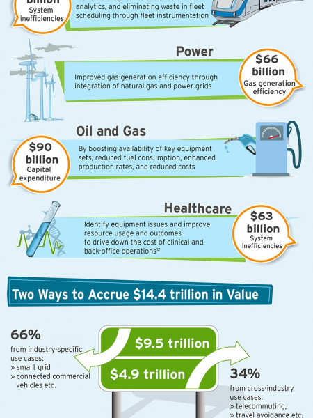 Decomposing the Internet of things: A $14.4 Trillion Opportunity  Infographic