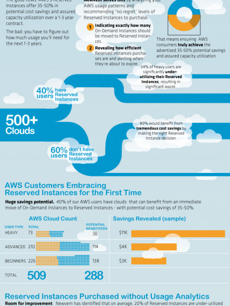 Demystifying Amazon Web Services Infographic