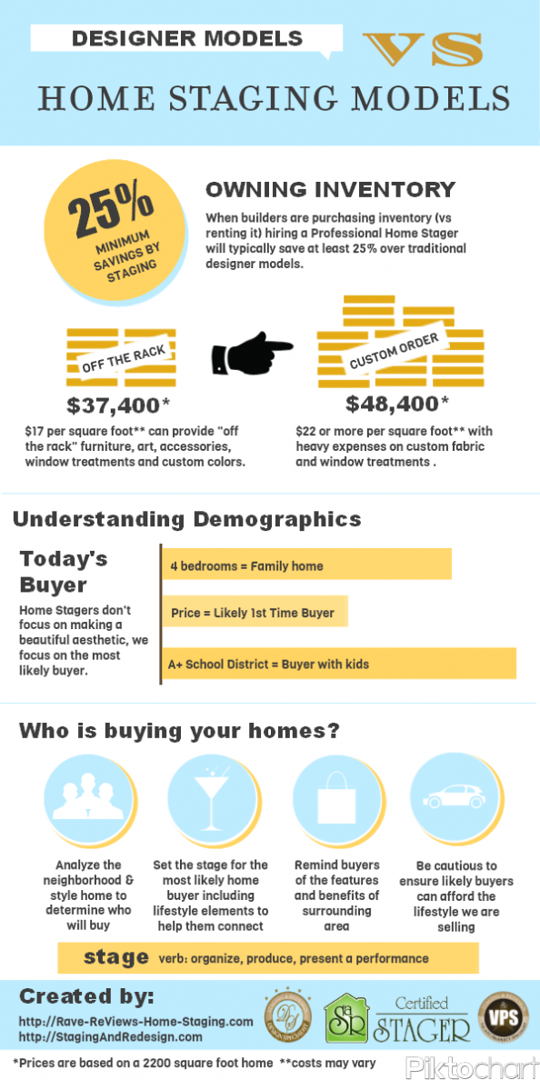 Designer Models vs Home Staging Models Infographic