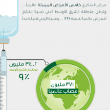 Diabetes In Middle East Infographic