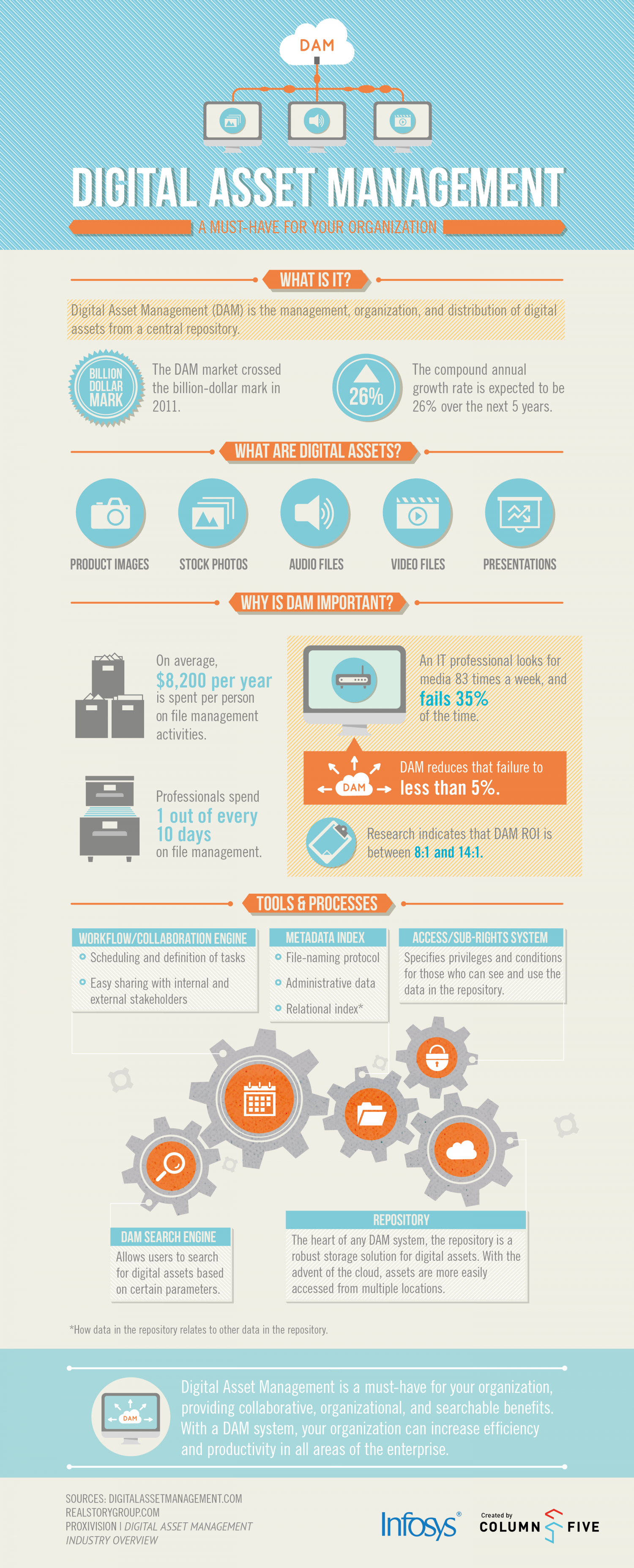 Digital Asset Management - A must have for your organization Infographic