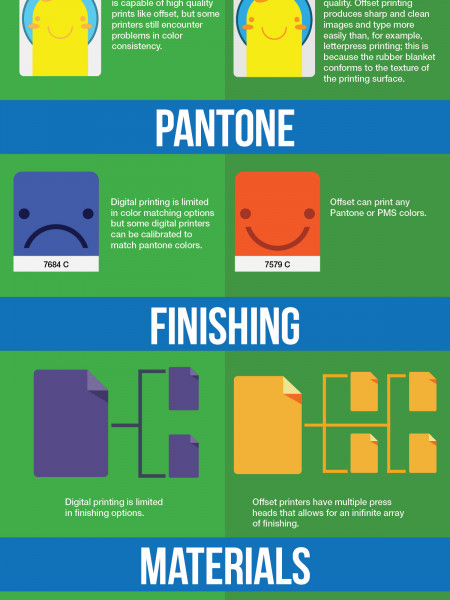Digital v.s. Offset Printing Infographic