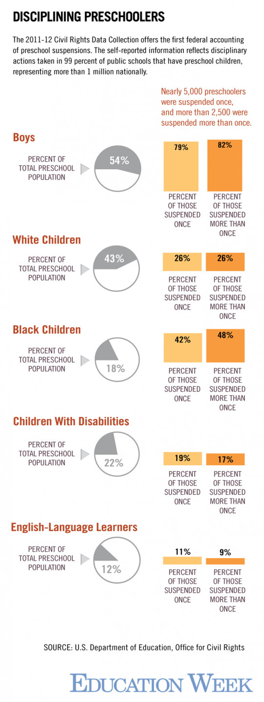 Disparities in U.S. Preschool Suspensions