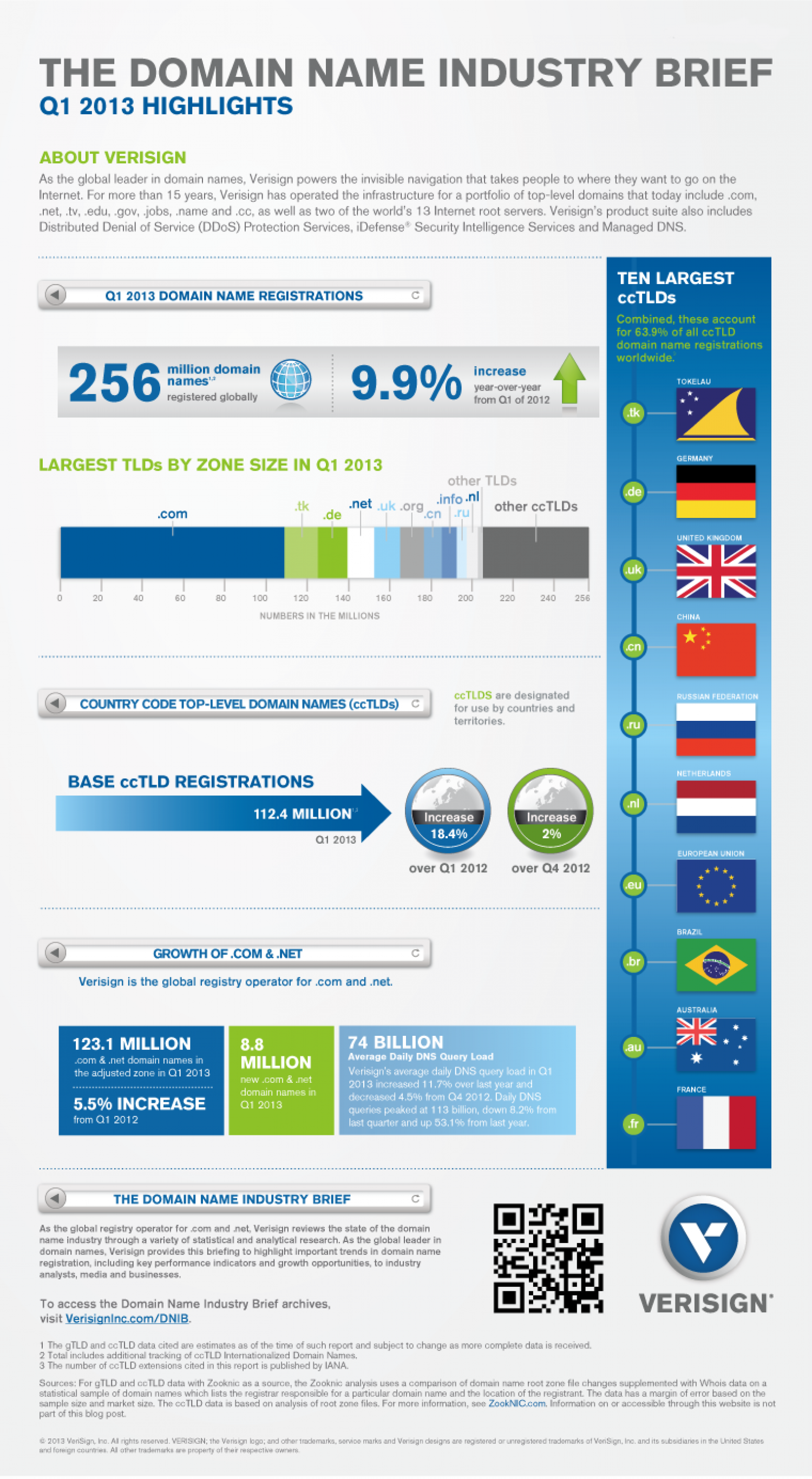 Domain Name Industry Brief - Q1 2013 Infographic