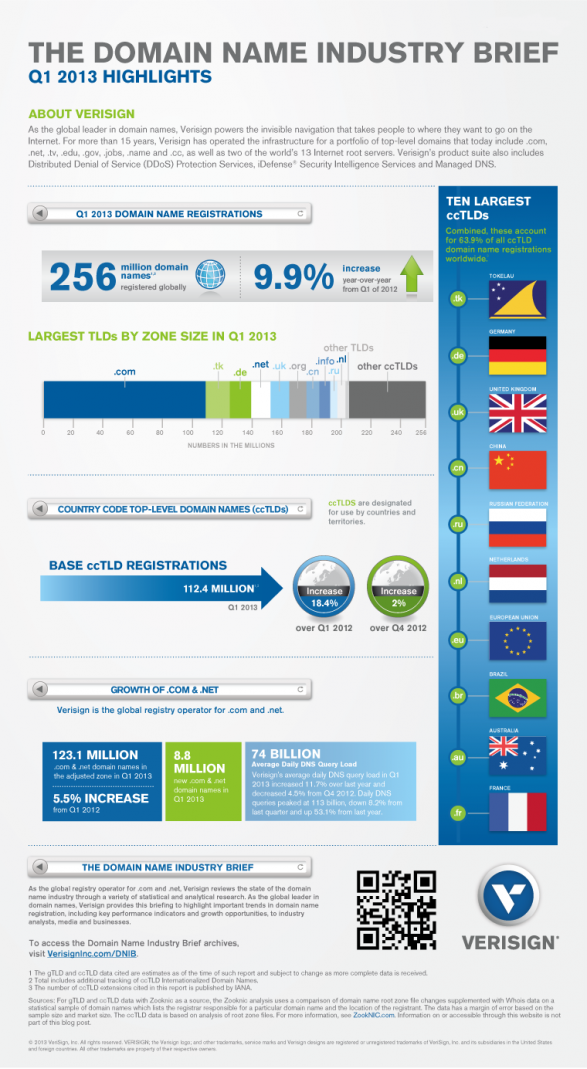Domain Name Industry Brief - Q1 2013