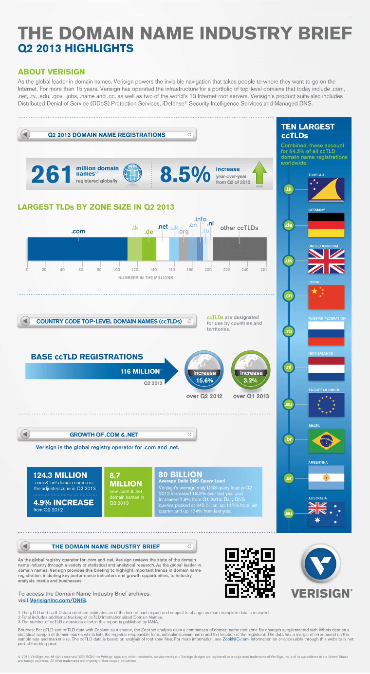 Domain Name Industry Brief - Q2 2013 Infographic