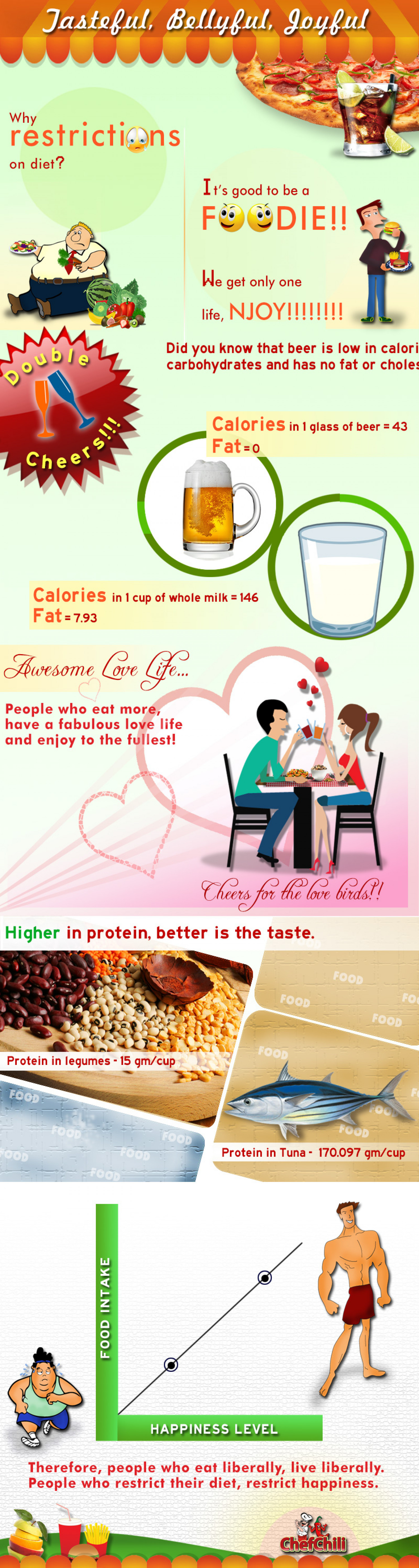 Tasteful, Bellyful, Joyful Infographic