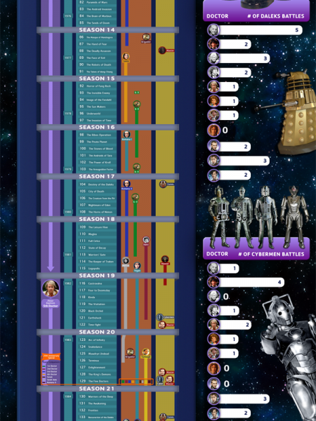 Dr. Who Timeline Infographic